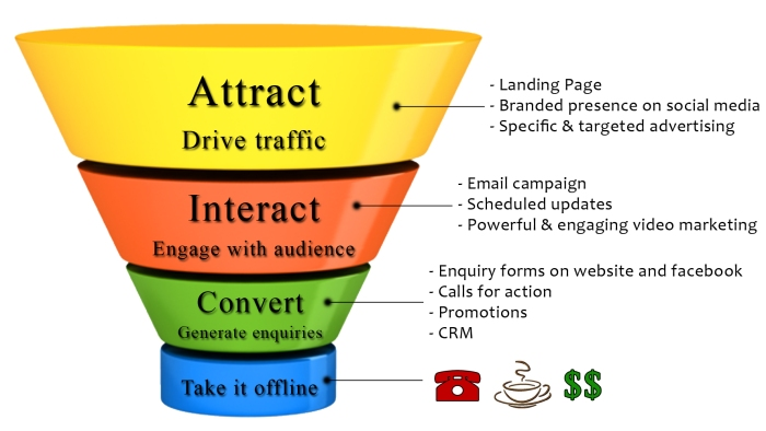 The Local SEO Funnel