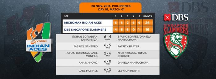 IPTL Day 1 Scoreboard Match 1