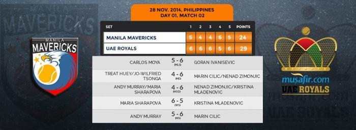 IPTL Manila Day 1 Match 2 Scoreboard
