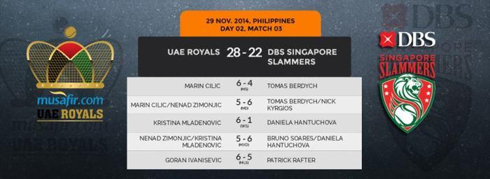 IPTL Manila Day 2 Scoreboard