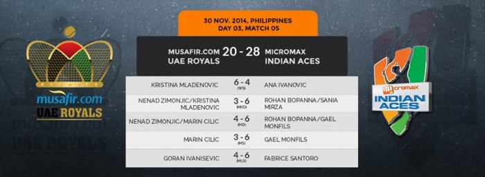 IPTL Summary Scoreboard in Day 3 Match 1